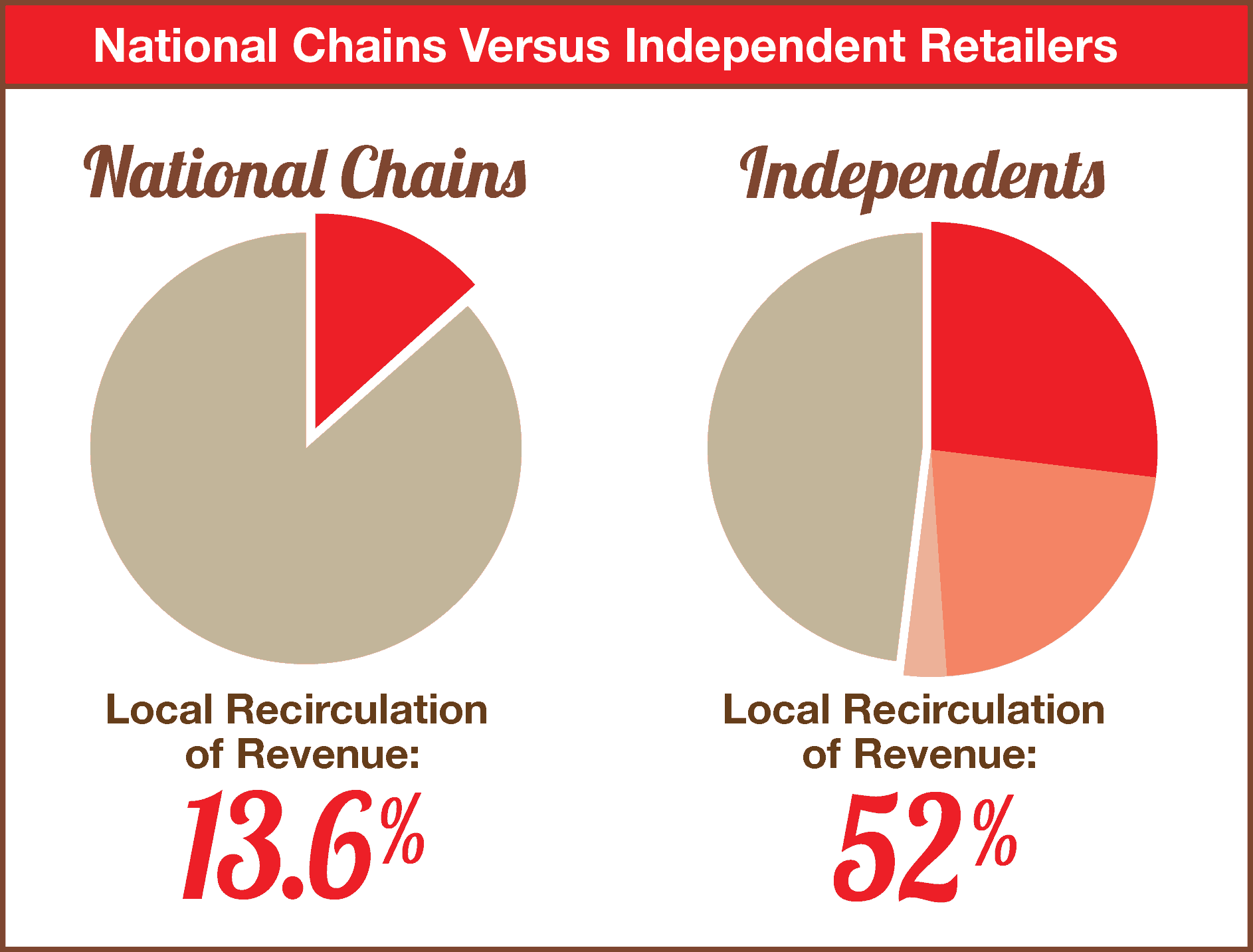 National Chains versus Independent Retailers